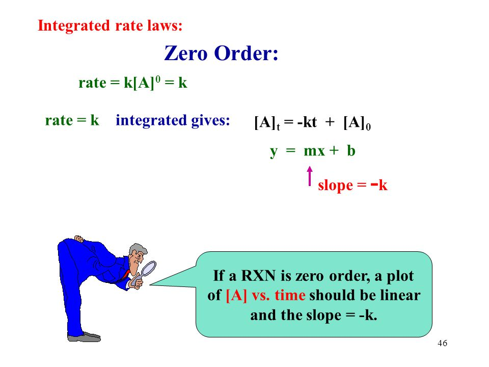 Zero Order: Integrated rate laws: rate = k[A]0 = k